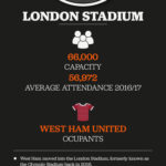 Top Premier League Stadiums inforgraphic