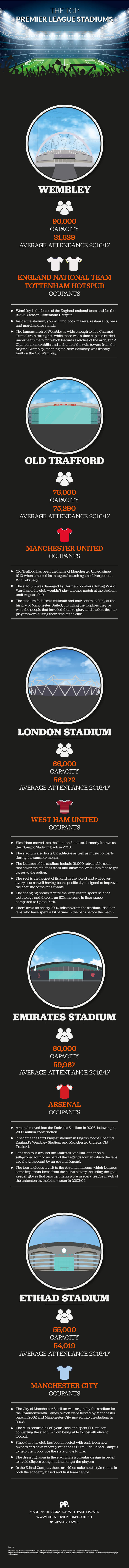 Top Premier League Stadiums infographic